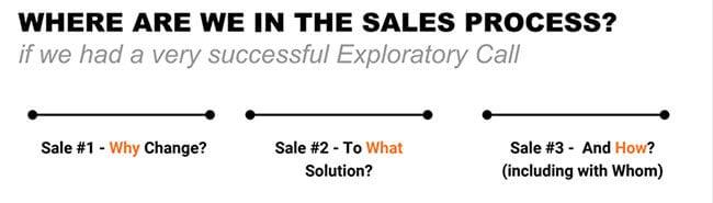 3 types of sales: